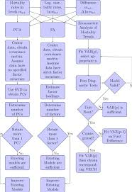 Methodology Flow Chart Thesis 11 Flow Chart Illustrating The Methodology Of This Thesis