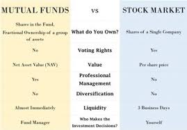 Mutual Fund Price Charts Mutual Funds V S Stocks