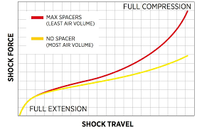 Fox Suspension Pressure Chart Shock 2016 Float X2 Bike Help Center Fox