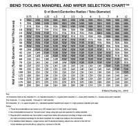 Pipe Bending Deduction Chart 40 Minimum Pipe Bend