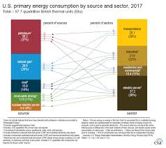 2 Cycle Oil Mix Chart Best Of U S Energy Facts Energy
