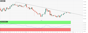 Usd Inr Technical Analysis 71 50 Is The Level To Beat For