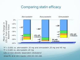 Statin Efficacy Chart The New Cholesterol Guidelines Ppt Video Online Download