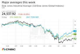 Nasdaq Vs Dow Chart S P 500 And Nasdaq Close Higher As Health Care Jumps