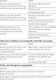Questions To Not Ask In An Interview Examples Of Interview Questions Topic Area Barriers To Accessing