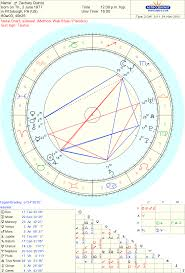 Celebrity Zachary Quinto Sidereal Astrology Chart Reading