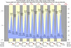 Tide Times And Tide Chart For Port Elizabeth