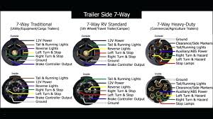 7 way rv style trailer plug wiring diagram 1 on 7 wire plug diagram wiring diagram for flat trailer plug valid 7 wire trailer plug diagram unique dodge ram 7
