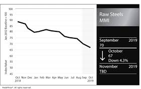 Current Scrap Metal Prices Chart Raw Steels Mmi Global Steel Prices Continue To Falter