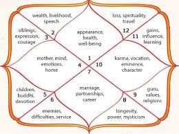 Free Vedic Birth Chart In Hindi 21 True To Life Birth Chart Nakshatra Free