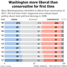 Conservative Vs Liberal Chart Liberals Outnumber Conservatives For First Time In
