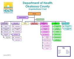 Florida Hospital Organizational Chart Our Organization Florida Department Of Health In Okaloosa