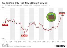 Chart Credit Card Interest Rates Keep Climbing Statista