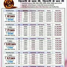 Jeevan Anand Policy Chart Lic Health Motor Travel Insurance Agent Delhi 9811362697