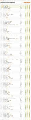 2009 Melon Annual Chart Lets Play 2ne1