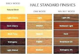 Best wood for indoor furniture Chairs Type Of Wood Furniture Types Of Wood For Furniture Making Best Types Of Wood For Furniture 3minvestmentgroupinfo Type Of Wood Furniture Best Type Of Wood For Furniture Making