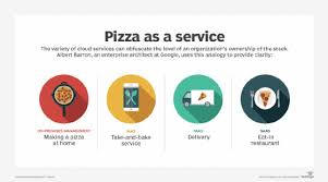 what is iaas infrastructure as a