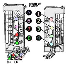 lincoln town car engine diagram 1999 lincoln town car engine cylinder diagram 1999 diy wiring lincoln firing order diagrams picture of