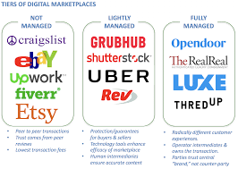 Anatomy Of A Managed Marketplace Anith