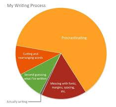 Pie Chart Of Procrastination Procrastination Beth Nyland