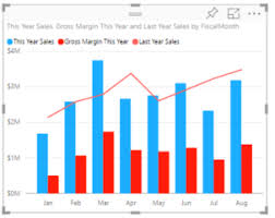 Sales Chart Combo Chart In Power Bi Power Bi Microsoft Docs