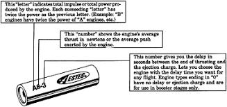 U S Rockets Airframe Kits And Estes Motors