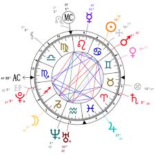 Jaden Smith Birth Chart Jaden Smith Natal Chart Mbti Personality Zodiac Birthday