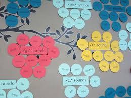 office board decoration ideas. my speech room u2014 peeps office board decoration ideas o
