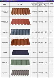 Ceramic Tiles Price List In Malaysia