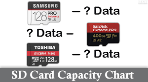 Sd Card Capacity Chart For Memory Cards
