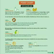 8th Month Ke Baby Ka Diet Chart