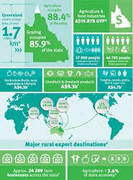 Queensland agriculture snapshot 2018