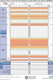 Criteria For Intensive Care Unit Admission And The