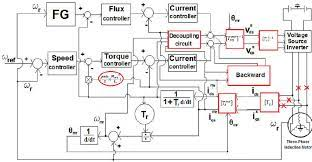 faulty three phase induction motor