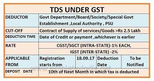 Igst Rate Chart Tds Under Gst Effective From 18 9 2017 Simple Tax India