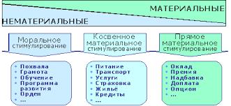 Реферат Анализ эффективности деятельности ОАО Российские  Мотивация персонала в ОАО РЖД представляет собой целостную развернутую и достаточно регламентированную систему Условно её можно представить в виде