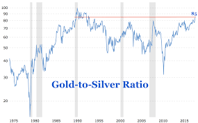 Gold Price Tracking Chart Gold To Silver Ratio Spikes To Highest Level In 27 Years