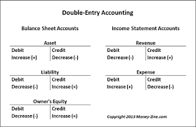 definitions of balance sheet double_entry_accounting png