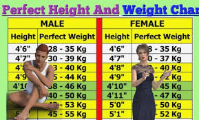 Weight As Per Height Chart In Kg Height Weight Body Type