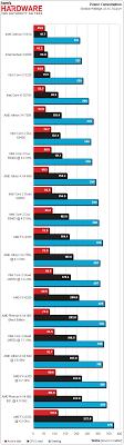 Intel Cpu Temperature Chart Hopefully The Last And Greatest Amd Vs Intel Thread