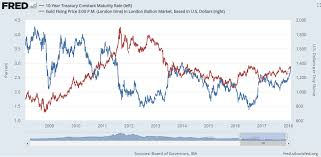 Gold Vs Stock Market Chart Stock Market Bounce Good For Gold Prices As Yields Ease