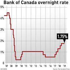 Interest Rate Factor Chart Bank Of Canada Holds Interest Rate Steady At 1 75 Citing