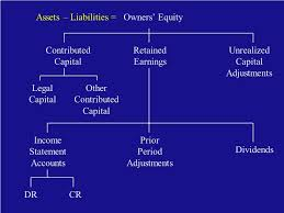 definitions of balance sheet chapter 10 the balance sheet linking the balance sheet and income