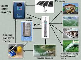 ac inverter drive in agitator gk200 solar pump inverter in water supply system