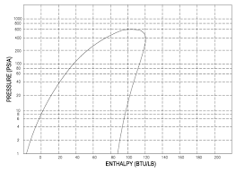 Pressure Enthalpy Chart For R12 R12 Pressure Temperature Chart