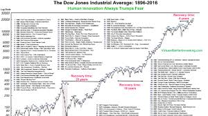 Dow Jones Weekly Chart The Dows Tumultuous History In One Chart Marketwatch