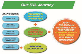 itil process implementation of it service management framework information
