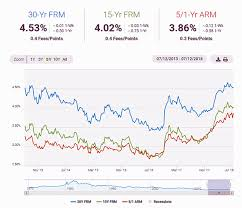 Mortgage Interest Rates July 2018 Siliconvalleymls Com