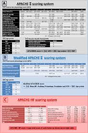 Apache Ii Scoring System Chart New Scoring System Apache Hf For Predicting Adverse
