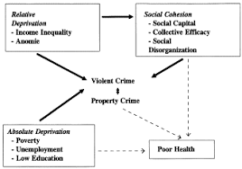 crime social disorganization and relative deprivation sciencedirect the conceptual framework crime relative deprivation and social disorganization